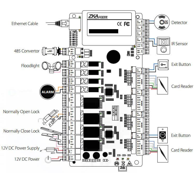 Bộ điều khiển trung tâm ZKTeco C3-400