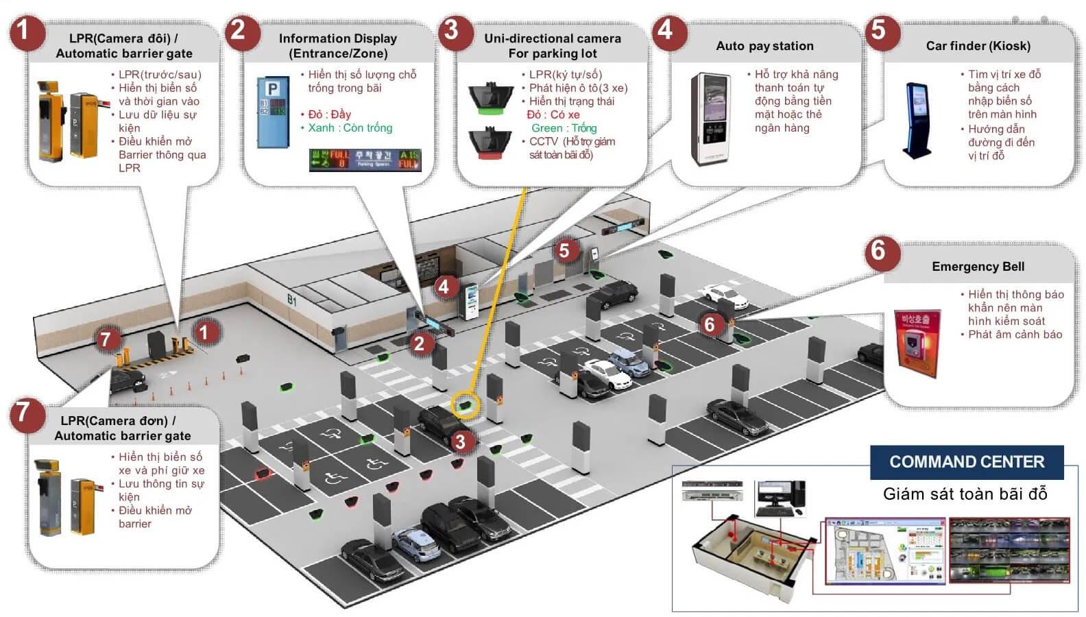 Sơ đồ Hệ thống hướng dẫn bãi đỗ xe