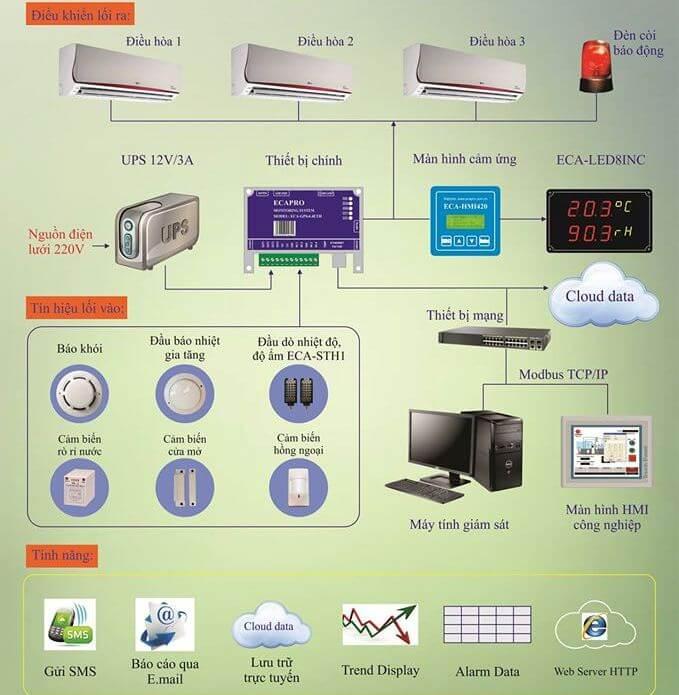 Hệ thống giám sát nhiệt độ, độ ẩm