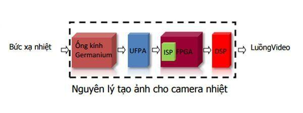 Nguyên lý hoạt động của camera quét thân nhiệt