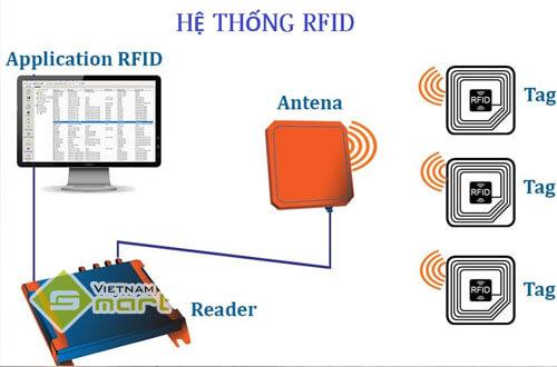 cấu tạo hệ thống rfid