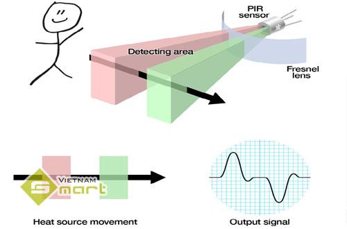 nguyên lý hoạt động của cảm biến hồng ngoại