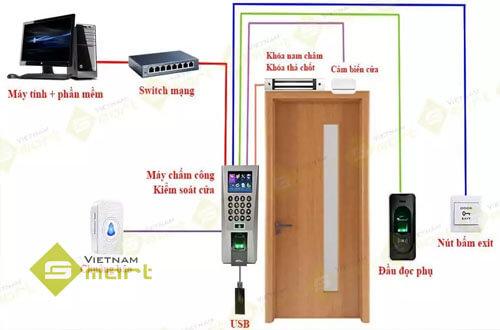 Hoạt động của nút nhấn trong hệ thống kiểm soát ra vào