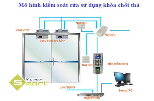 Hệ thống kiểm soát cửa sử dụng khóa thả chốt