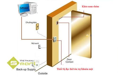Hệ thống kiểm soát cửa sử dụng khóa điện từ