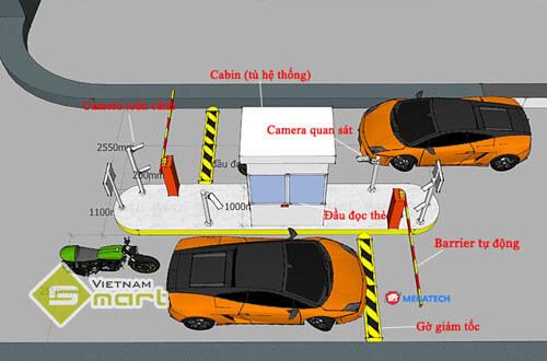 Mô hình Hệ thống kiểm soát bãi đỗ xe