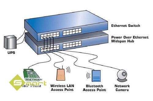 Các thiết bị sử dụng công nghệ cấp nguồn POE