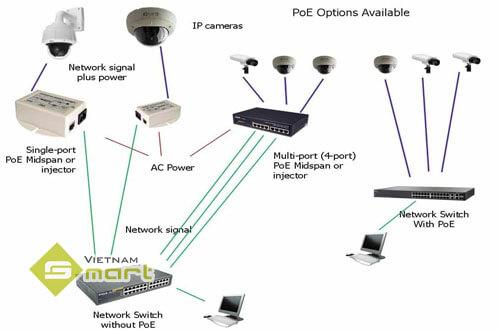 Cách thức hoạt động của thiết bị POE