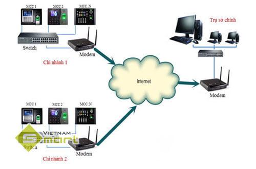 Hình ảnh minh họa mô hình kết nối máy chấm công từ xa