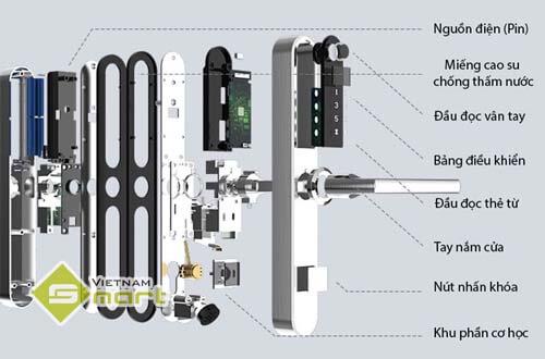Cấu tạo chức năng của mạch và chốt khóa cửa điện tử