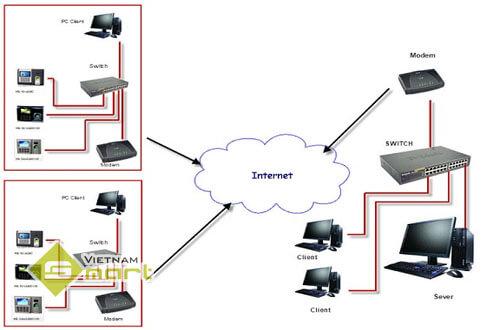Sơ đồ kết nối toàn diện hệ thống